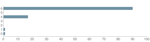 Chart?cht=bhs&chs=500x140&chbh=10&chco=6f92a3&chxt=x,y&chd=t:90,0,17,0,0,1,1&chm=t+90%,333333,0,0,10 t+0%,333333,0,1,10 t+17%,333333,0,2,10 t+0%,333333,0,3,10 t+0%,333333,0,4,10 t+1%,333333,0,5,10 t+1%,333333,0,6,10&chxl=1: other indian hawaiian asian hispanic black white